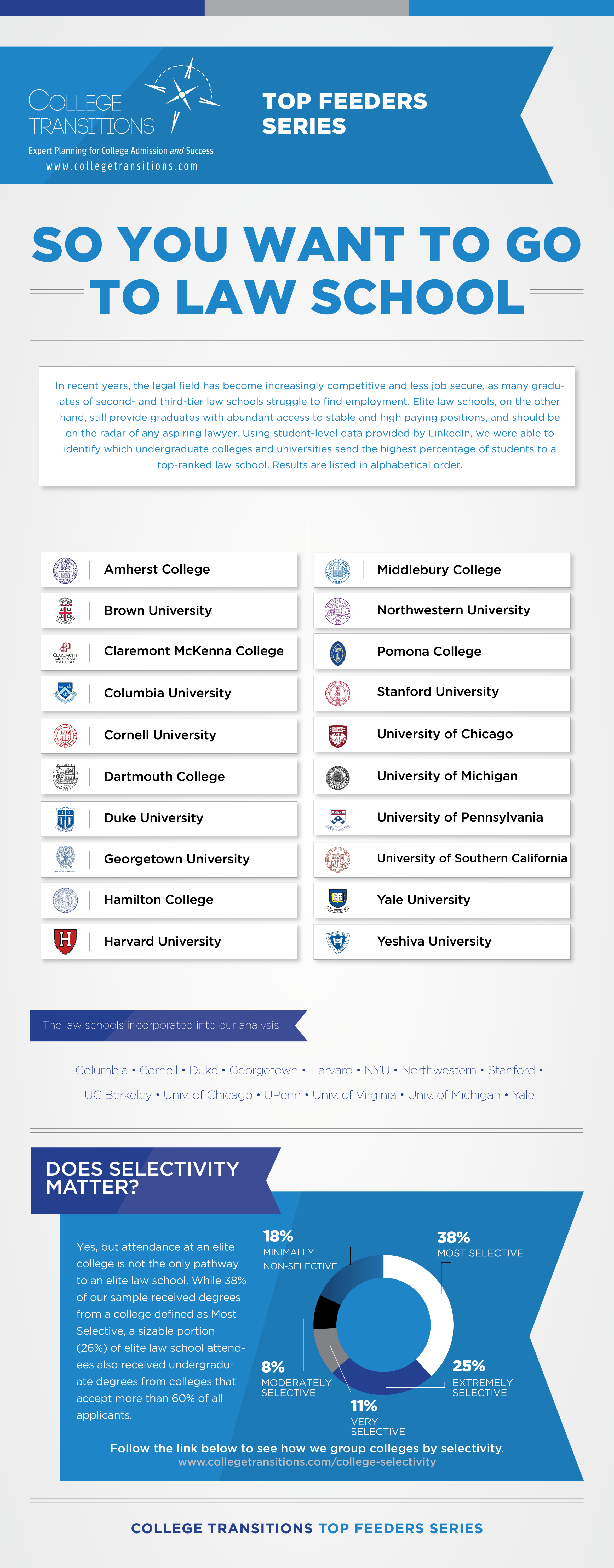 Top Lawyer Producer Schools - Infographic | College Transitions